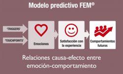 Emociones (0) = Fidelidad (0) y Recomendación (0) (El ABC del Return of Experiences & Emotions – 3ª Parte)