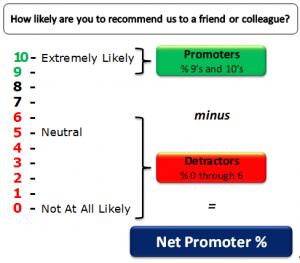 ¿Es el NPS un buen indicador de la experiencia del cliente? (2ª Parte)