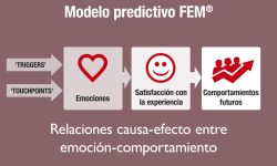 Emociones (0) = Fidelidad (0) y Recomendación (0) (El ABC del Return of Experiences & Emotions – 3ª Parte)