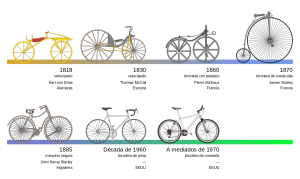 1280px-Bicycle_evolution-es